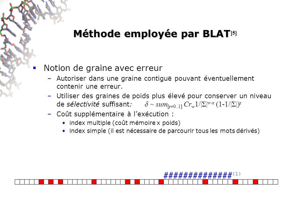 Méthode employée par BLAT[5]